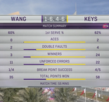 Qatar Total Open Highlights: Qiang Wang vs Madison Keys