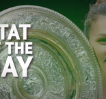 Stat of the Day - Halep becomes first Romanian to win Wimbledon