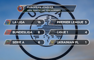 UEFA names 2015 team of the year nominees
