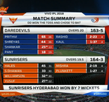 Indian Premier League: Delhi Daredevils 163-5 (20)  Sunrisers Hyderabad 164-3 (19.5)