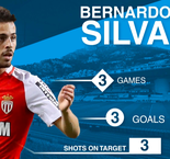 Bernardo Silva named Ligue1 player of the month