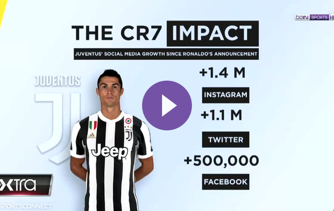 innovative design 057d3 b9e77 The XTRA: Early Impact Of The CR7 Brand On Juventus