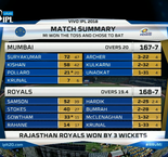Indian Premier League: Mumbai Indians 167-7 (20)  Rajasthan Royals 168-7 (19.4)