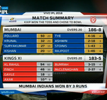 Indian Premier League: Mumbai Indians 186-8 (20)  Kings XI Punjab 183-5 (20)