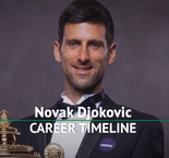 Novak Djokovic - career timeline