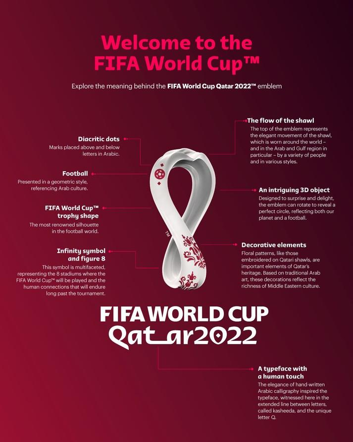 Qatar 2022 Emblem Launched Across the World
