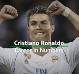 Cristiano Ronaldo's record-breaking career in numbers