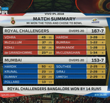 Indian Premier League: Royal Challengers 167-7 (20) Indians 153-7 (20)