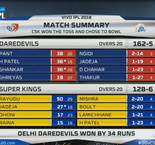 INDIAN PREMIER LEAGUE:Delhi Daredevils 162-5 (20) Chennai Super Kings 128-6(20)