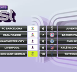 beIN's BEST: Real Madrid Jump Man City To Join Barcelona In Top Two
