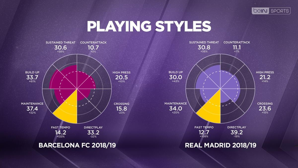 real madrid - barcelone: statistiques